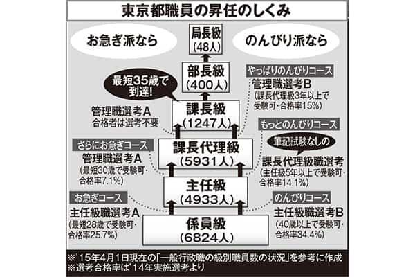 意外にも実力主義「東京都庁」出世コースは新卒で主税局
