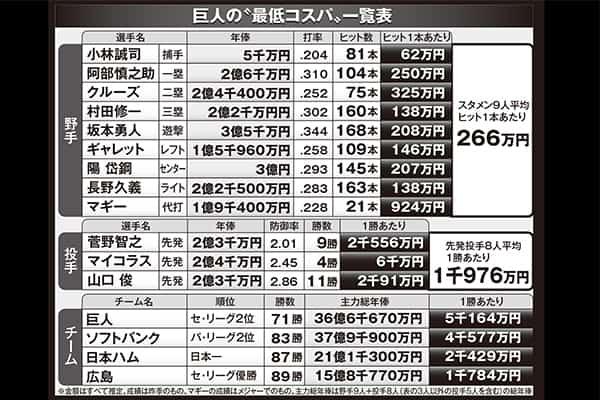 ヒット1本のコスト266万円「巨人」30億円大補強もコスパ最低