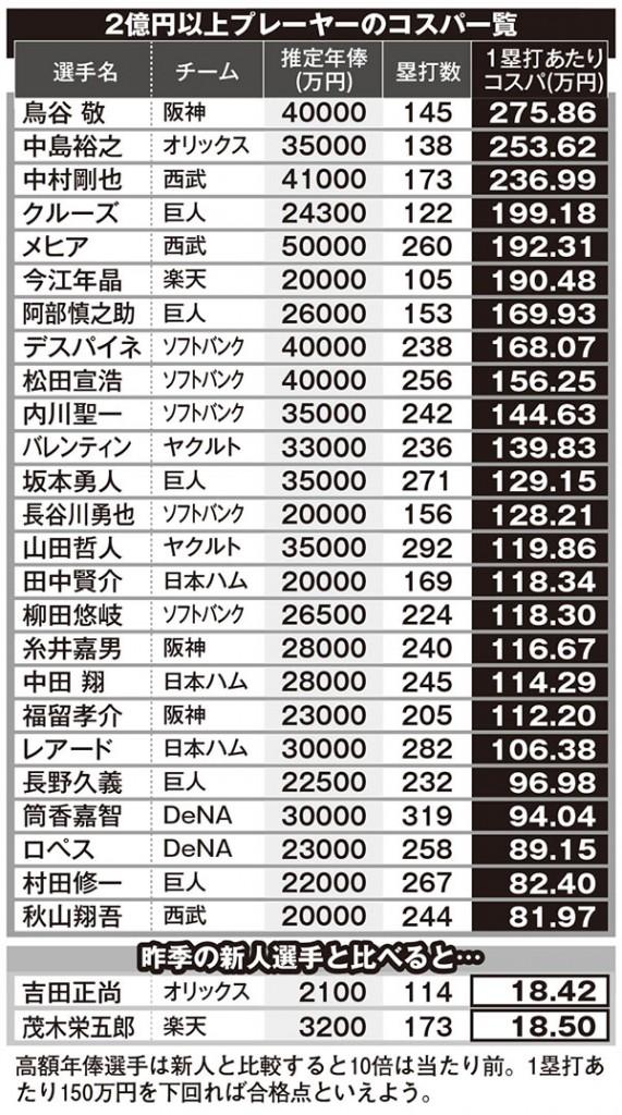 プロ野球スター選手「最低コスパ」は阪神の鳥谷敬