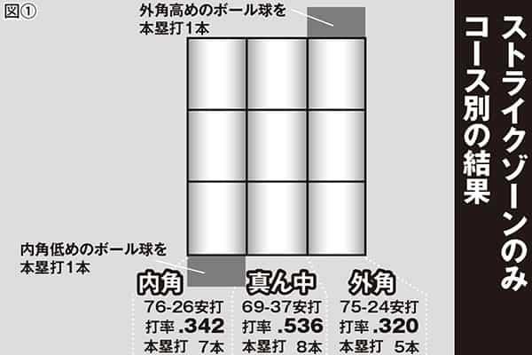 大谷翔平はなぜそんなに凄いのか科学分析【打撃編】