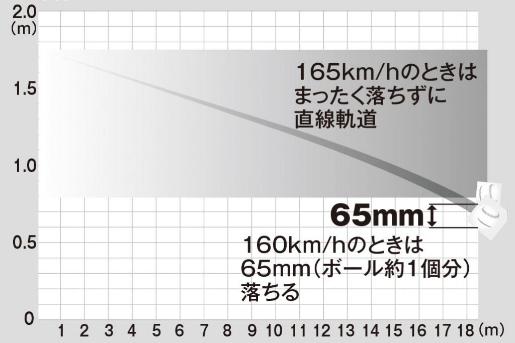 大谷翔平はなぜそんなに凄いのか科学分析【投球編】