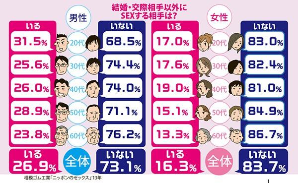 40代の女5人に1人が不倫相手あり!意外に多いのが50代の男