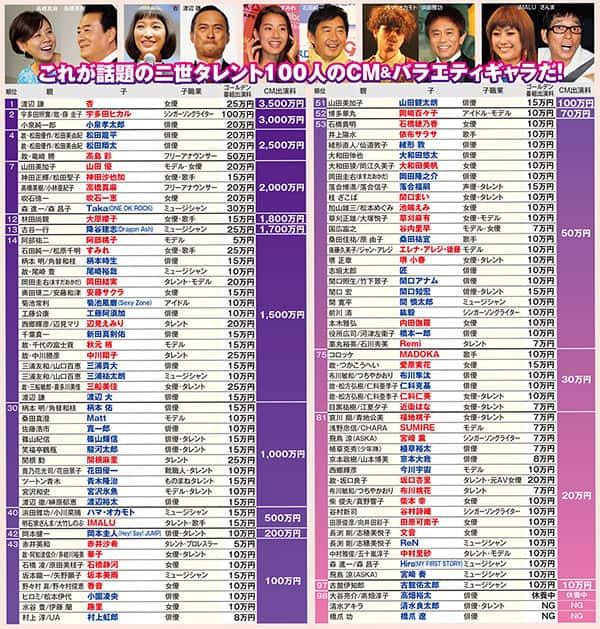 杏はCM3500万円ほか「二世タレント」のギャラ徹底調査