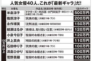 米倉涼子『ドクターX』は1話500万円ほか女優のギャラ一挙公開!