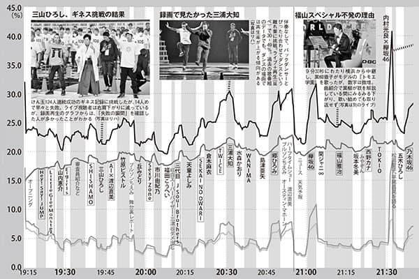 """紅白毎秒分析「欅坂が倒れるシーン」の""""視聴率""""40.80%!"""