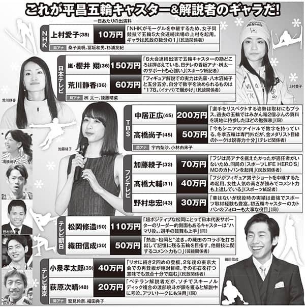 平昌五輪キャスターのギャラ「中居200万円」「嵐・櫻井150万円」