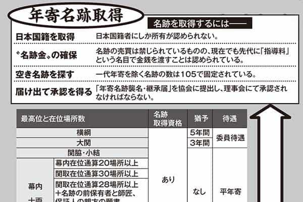"""貴乃花騒動で注目・相撲協会理事長選の""""血みどろ抗争"""""""