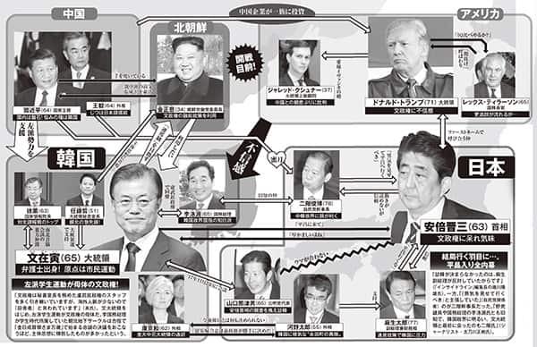 「北朝鮮と中国の傀儡」ムン・ジェインの赤い人脈図