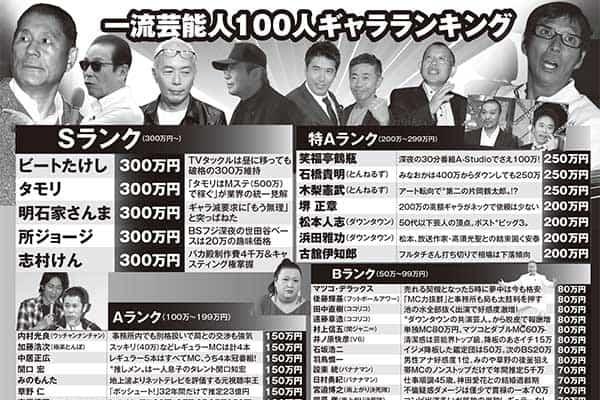 芸能人のギャラ大公開「内村光良」は民放150万円でもNHKでは…