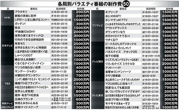 番組制作費を大公開『世界の果てまでイッテQ!』は3000万円