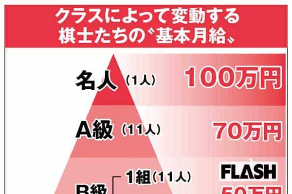 名人戦の賞金は1400万円…知られざる「棋士の懐具合」