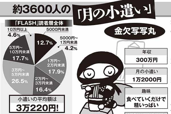 金融資産「5億円以上」この5年で2万世帯も増加していた!