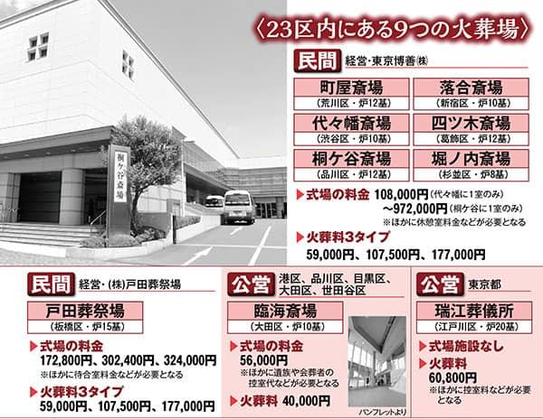 1日200人超が亡くなる「東京23区」公営火葬場は2カ所のみ