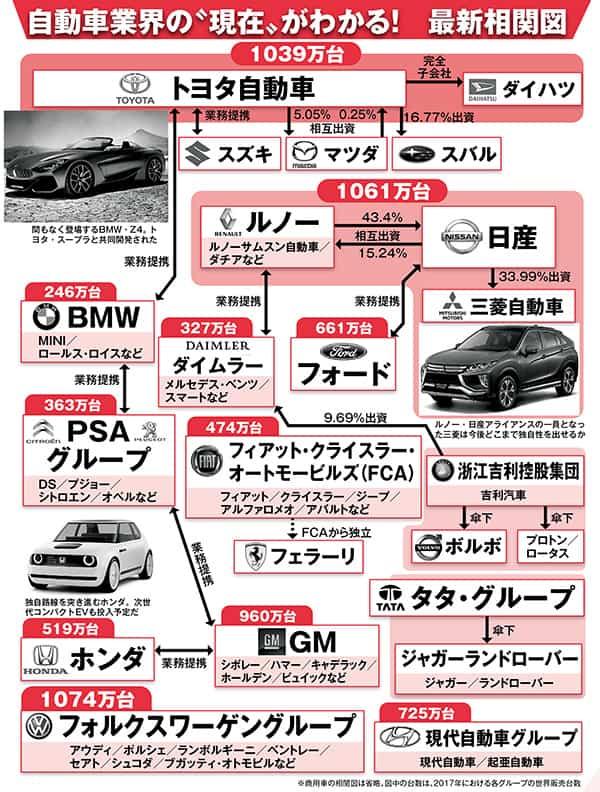 自動車業界の「新しい合従連衡」がひと目でわかる大図解!