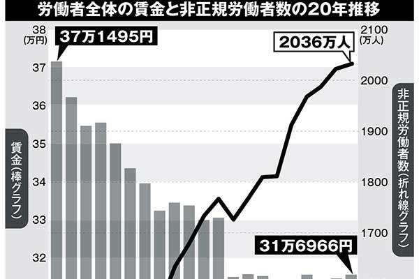 50代男性「年収100万円ダウン」をもたらす「高プロ制度」