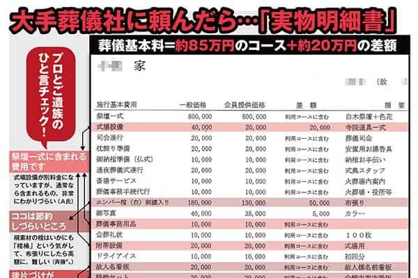 なぜだ!葬儀代100万円のはずが210万円に…実物明細で検証!