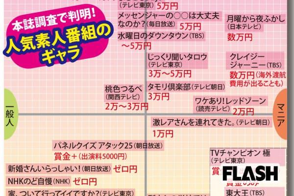 素人番組のギャラ大調査『幸せ!ボンビーガール』は7万円!