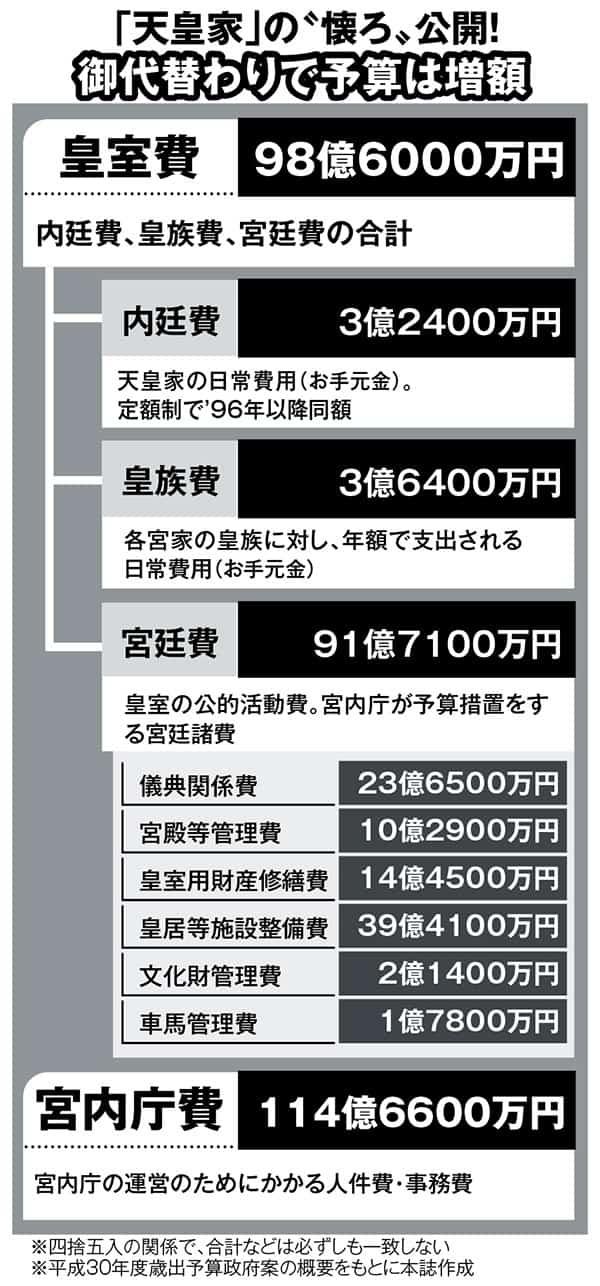 【天皇家の資産はどれくらい?】皇室費は100億円!