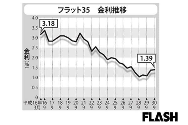 固定金利で買ったA氏「住宅ローン借り換え」で351万円も得!