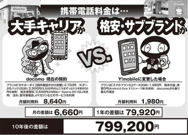 【家計費ビフォーアフター】携帯ワイモバにしたら年8万安く