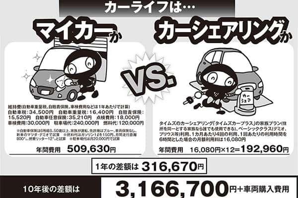 【家計費ビフォーアフター】カーシェアにしたら年32万円安