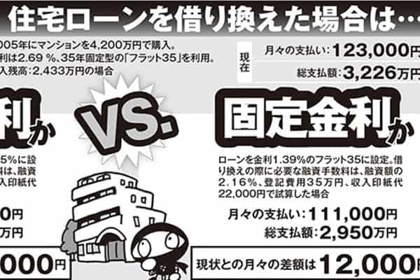 【家計費ビフォーアフター】住宅ローン借り換えで月2.2万円安
