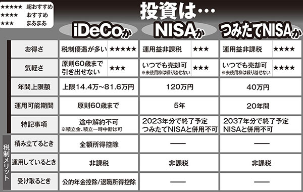 一石二鳥の「iDeCo」「NISA」「つみたてNISA」どう違う?