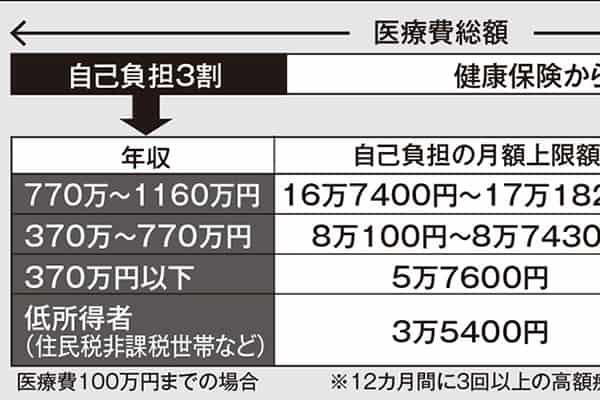 決して入るな「医療保険」日本は公的保険で十分カバーできる