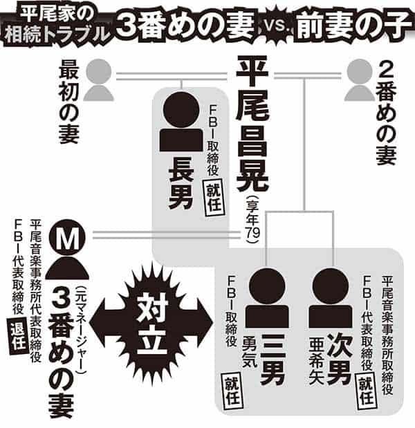 相続トラブルなぜ起きる「平尾昌晃」前妻の子と後妻が争族に