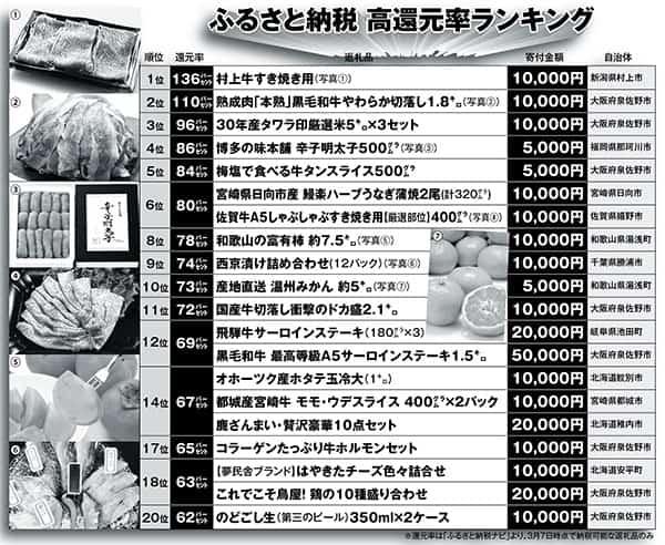 まだ間に合う「ふるさと納税」2000円が1万3600円の牛肉に