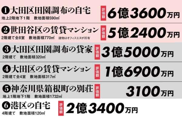 田園調布の家は6億円…長嶋茂雄の全資産17億円の全貌