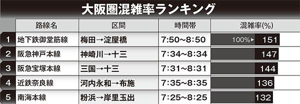 狙い目は弱冷房車…大阪・名古屋で「痛勤ラッシュ」回避するには