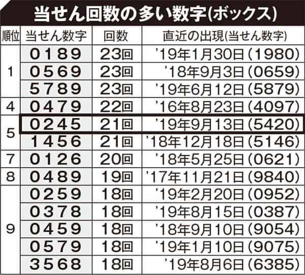 ナンバーズ4予想番号 ナンバーズ4 次回でやすい数字