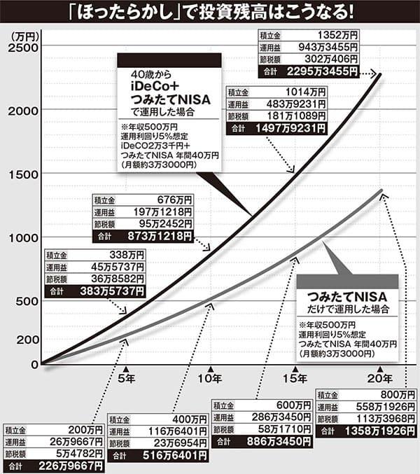 老後資金2000万円は「ほったらかしで資産2倍」作戦で作り出せ
