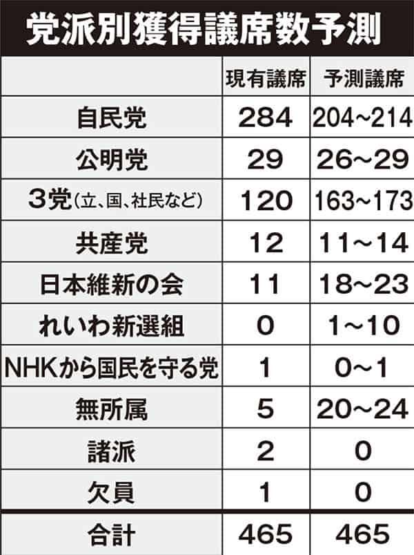 「解散総選挙」完全予測…自公83議席減で石原伸晃も落選