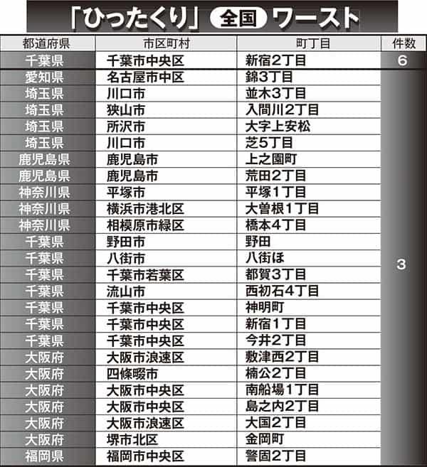 窃盗のうち「ひったくり」の多い町・全国ワースト10。1位は千葉県千葉市中央区新宿2丁目