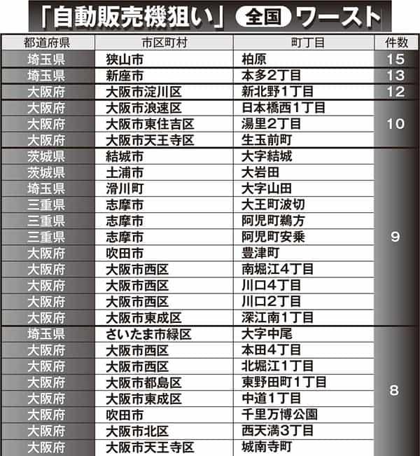 窃盗のうち「自販機狙い」の多い町・全国ワースト10。1位は埼玉県狭山市柏原