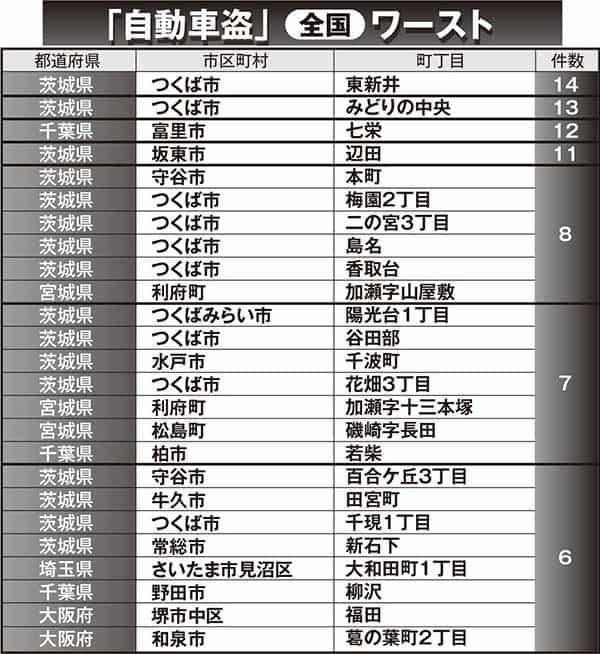 窃盗のうち「自動車盗」の多い町・全国ワースト10。1位は茨城県つくば市の東新井