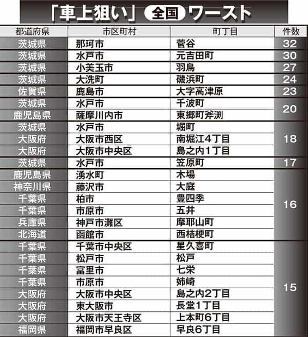 窃盗のうち「車上狙い」の多い町・全国ワースト10。1位は茨城県那珂市の菅谷