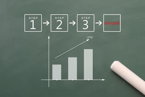 創造的な発想を生み出すために必要な「4段階のプロセス」