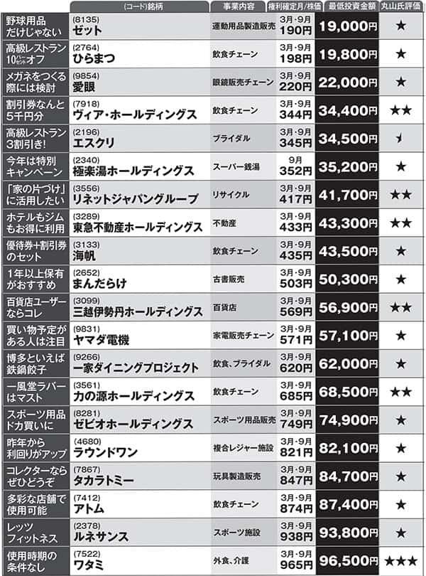 ワタミにまんだらけ…10万円で買える「株主優待」ベスト20