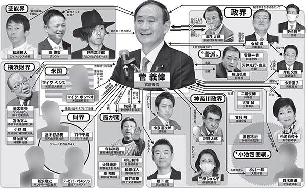 菅義偉の「お友達」相関図…楽天・三木谷浩史氏に横浜のドンも