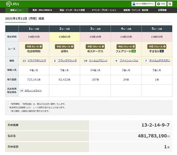 4億8000万円出た! WIN5で勝てる「穴ジョッキー」ランキング