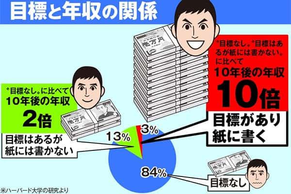 精神科医・樺沢紫苑の「読む!エナジードリンク」目標達成率10倍アップの5習慣
