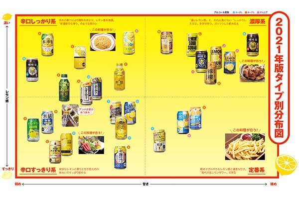 この「缶レモンサワー」がうまい2021「レモン感」と「甘さ」で比較した26銘柄