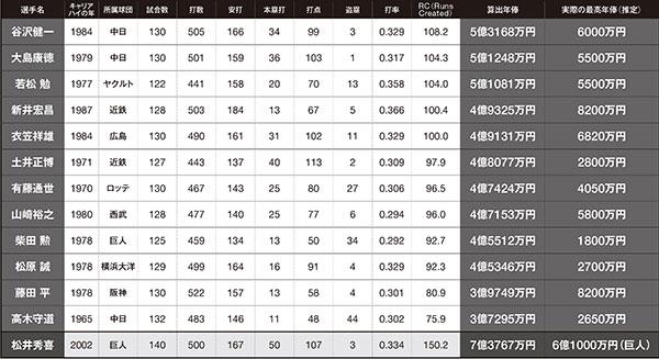 広尾氏が、各選手のキャリアハイの成績をもとにRCを算出。そして年俸は、(現役最高額のソフトバンク・柳田悠岐の年俸÷2020年のRC)×各打者のRCで算出した。実際の最高年俸は、本誌調べ。RCは、以下の計算で算出した。 RC={(A+2.4×C)×(B+3×C)÷(9×C)}-0.9×C。A=安打+四球+死球-盗塁死-併殺打。B=塁打+{0.24×(四球-故意四球+死球)}+0.62×盗塁+{0.5×(犠打+犠飛)}-0.03×三振。C=打数+四球+死球+犠打+犠飛