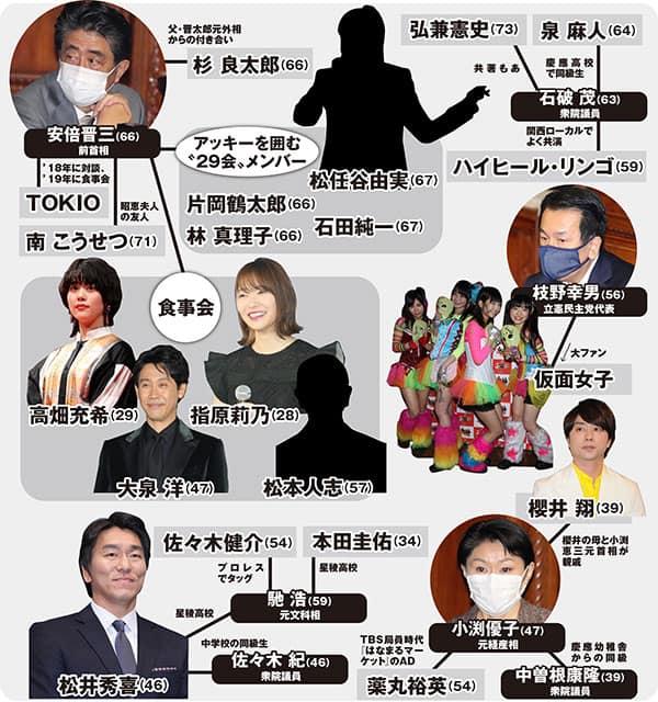 「政治家と芸能人」密すぎる相関図…松本人志は安倍晋三と焼肉、櫻井翔は?