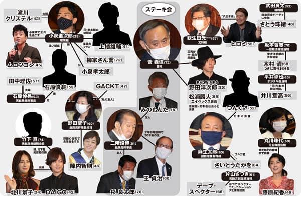 """現政権と芸能人の """"芸閥"""" 相関図"""