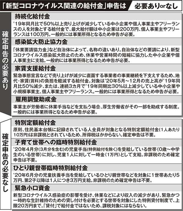 申告の必要あり・なしに一発回答「確定申告」コロナ給付金・副業20万円に要注意