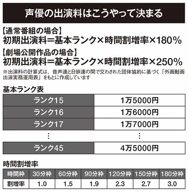 『鬼滅の刃』花江夏樹、鬼頭明里も…ギャラ「推定8万6250円」